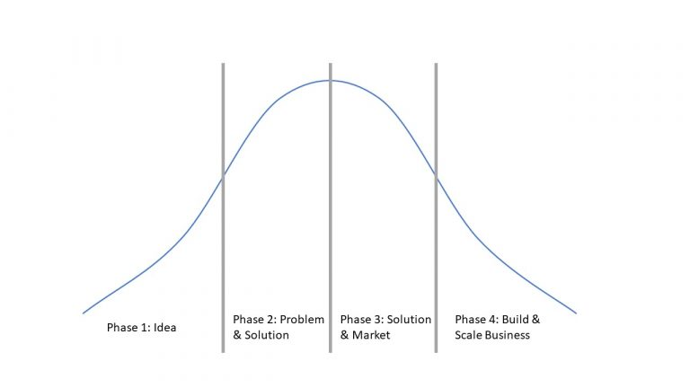 Innovation Lifecycle - The curve behind